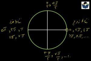 حل تست های مثلثات بدون فرمول
