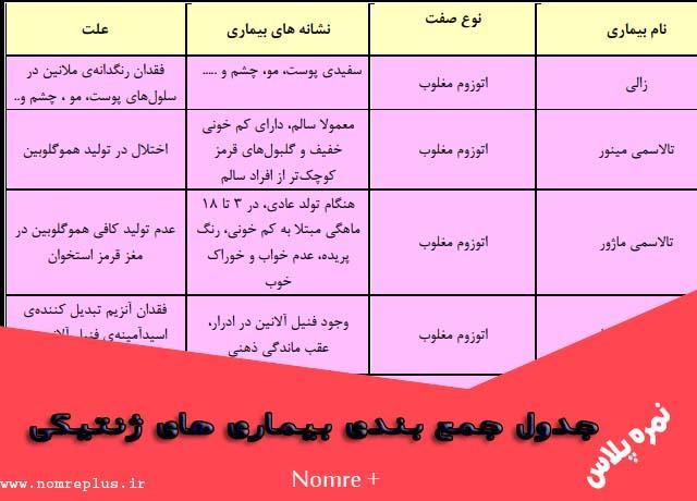 جدول جمع بندی بيماری های ژنتیكی